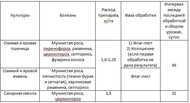 Купить Фунгицид Бампер Супер в Кировограде